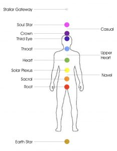 Thyme With Charlie - 13 Chakras